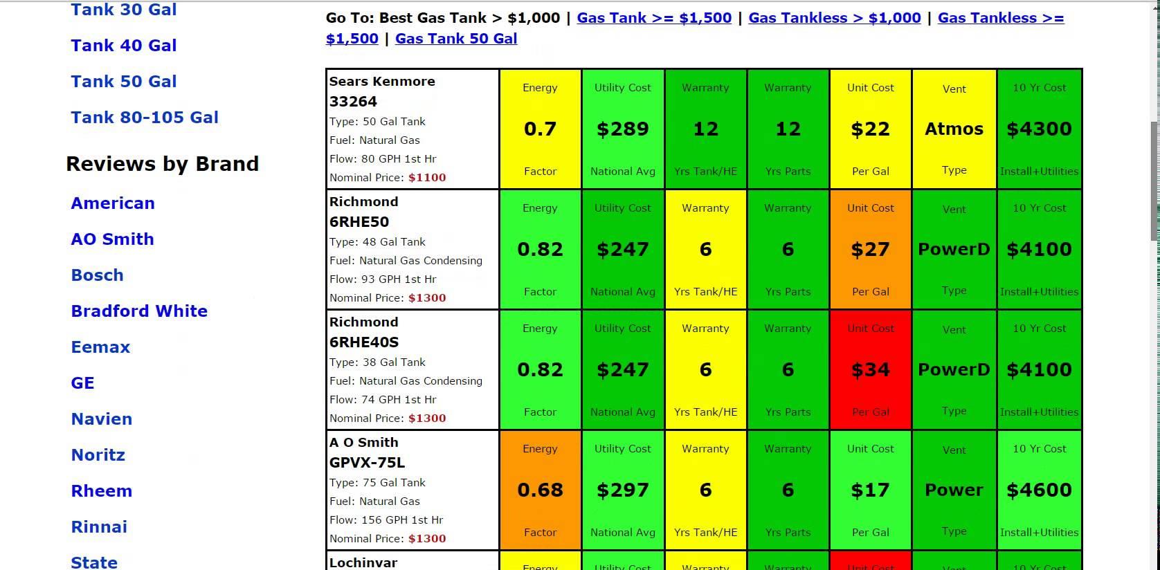 Gas Tank 50 Gallon Html Autos Weblog